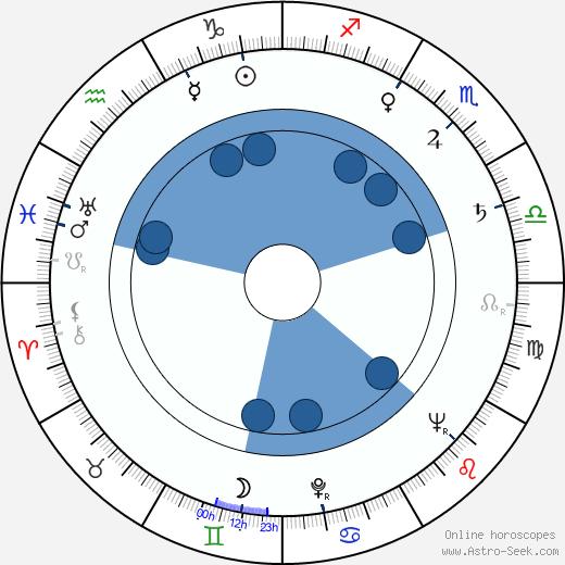Oldřich Sova wikipedia, horoscope, astrology, instagram