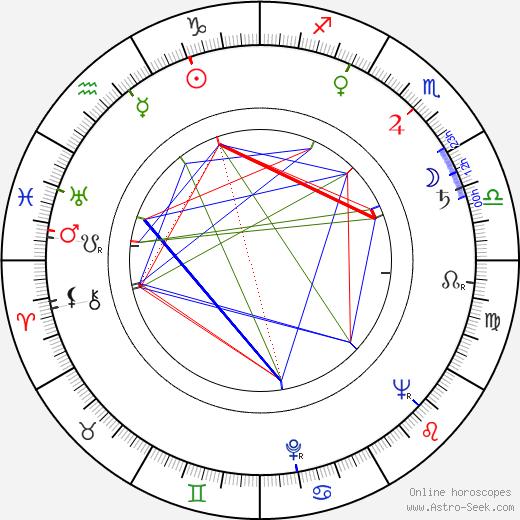 Pehr-Olof Sirén tema natale, oroscopo, Pehr-Olof Sirén oroscopi gratuiti, astrologia