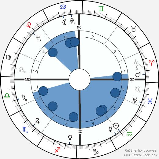 René Bigand wikipedia, horoscope, astrology, instagram