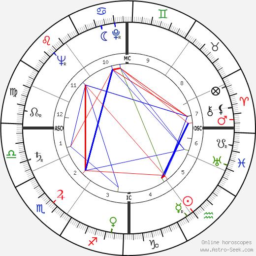 René Bigand tema natale, oroscopo, René Bigand oroscopi gratuiti, astrologia