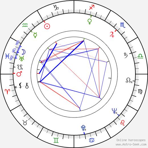Rentaró Mikuni tema natale, oroscopo, Rentaró Mikuni oroscopi gratuiti, astrologia