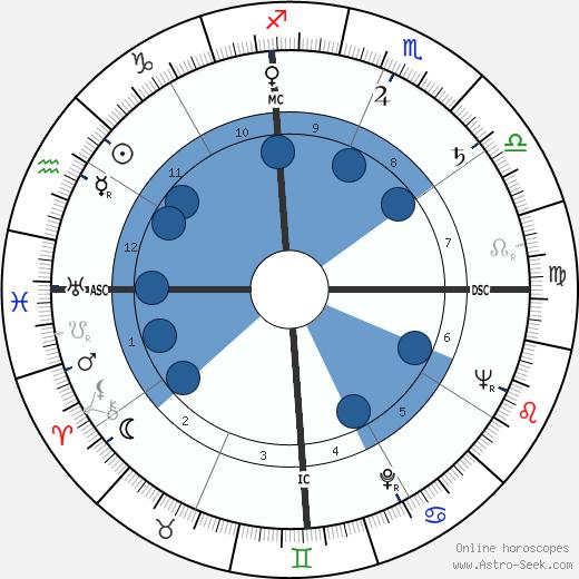 Santha Rama Rau wikipedia, horoscope, astrology, instagram