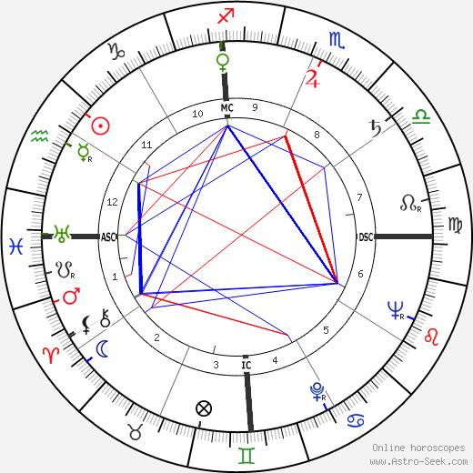 Santha Rama Rau tema natale, oroscopo, Santha Rama Rau oroscopi gratuiti, astrologia