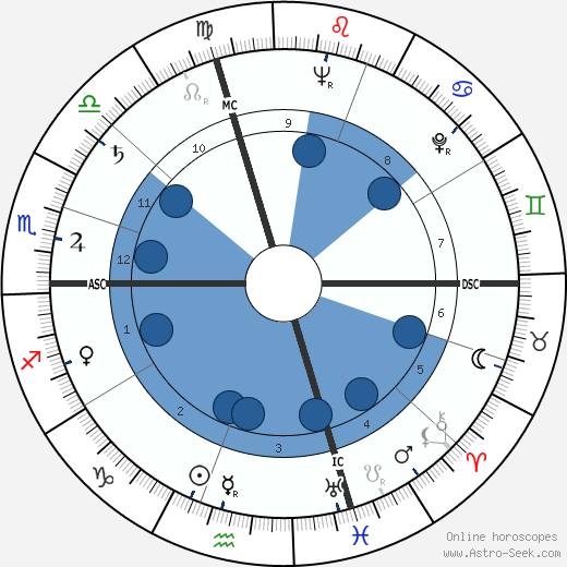 Shirley Ardell Mason wikipedia, horoscope, astrology, instagram