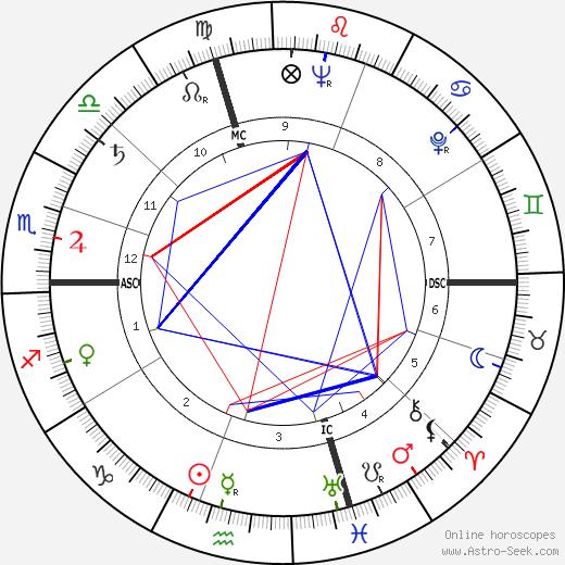 Shirley Ardell Mason tema natale, oroscopo, Shirley Ardell Mason oroscopi gratuiti, astrologia