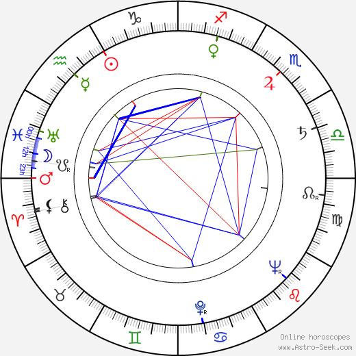 Tadeusz Kosudarski birth chart, Tadeusz Kosudarski astro natal horoscope, astrology