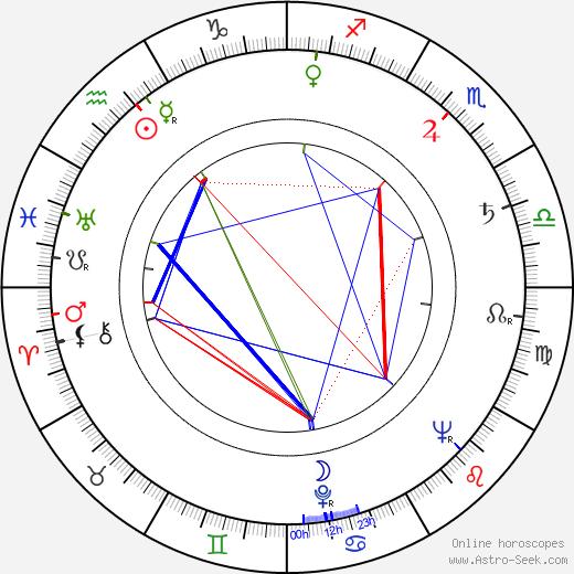 Václav Chochola astro natal birth chart, Václav Chochola horoscope, astrology