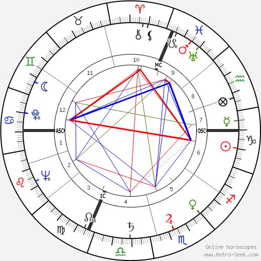 Valentina Cortese tema natale, oroscopo, Valentina Cortese oroscopi gratuiti, astrologia