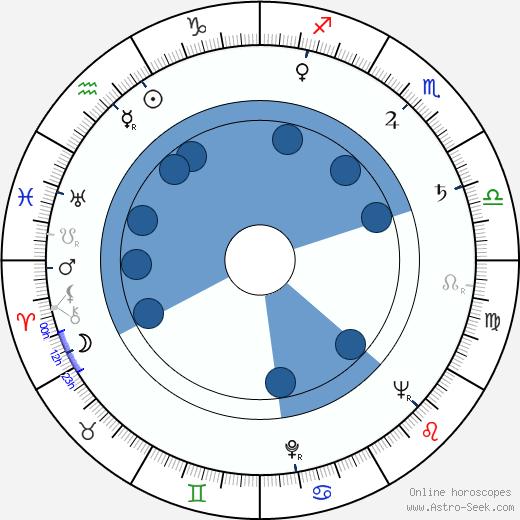 Vlado Kristl wikipedia, horoscope, astrology, instagram