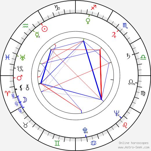 Vlado Kristl день рождения гороскоп, Vlado Kristl Натальная карта онлайн