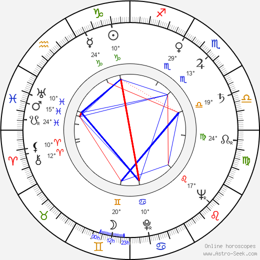 Vulo Radev birth chart, biography, wikipedia 2020, 2021