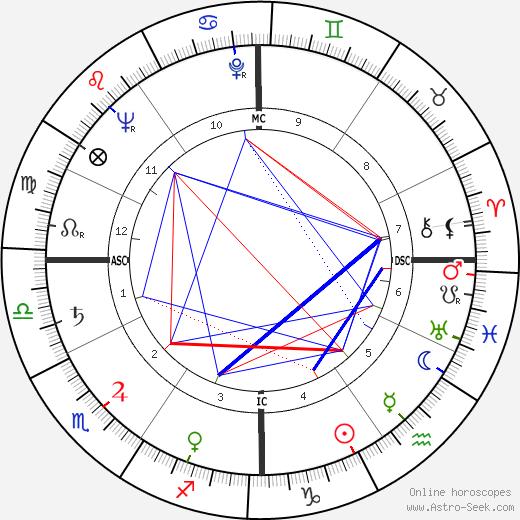 Дзеффиро Фурьясси Zeffiro Furiassi день рождения гороскоп, Zeffiro Furiassi Натальная карта онлайн