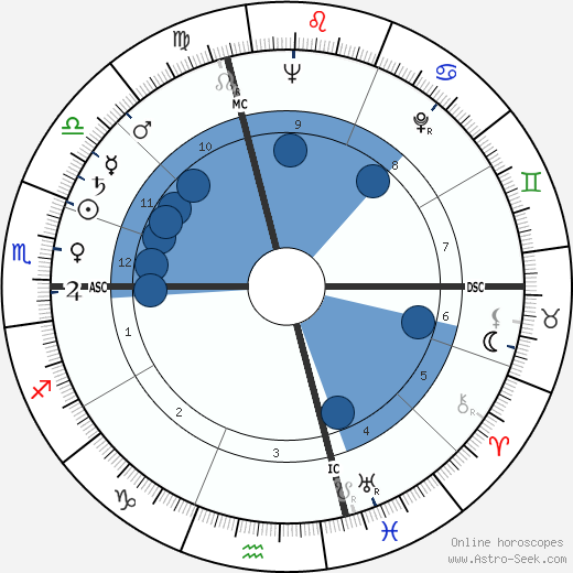 Achille Silvestrini wikipedia, horoscope, astrology, instagram