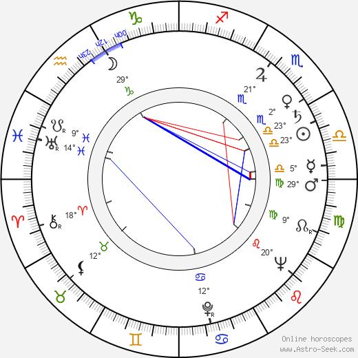 Apostol Karamitev birth chart, biography, wikipedia 2020, 2021