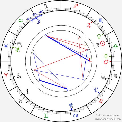Apostol Karamitev birth chart, Apostol Karamitev astro natal horoscope, astrology