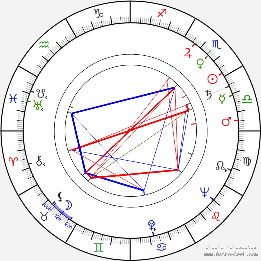 Bert Kaempfert astro natal birth chart, Bert Kaempfert horoscope, astrology