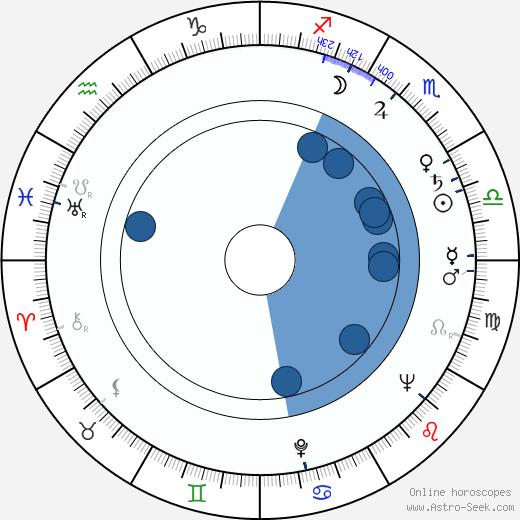 Cyril Shaps wikipedia, horoscope, astrology, instagram