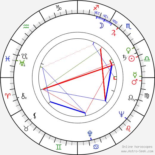 Cyril Shaps день рождения гороскоп, Cyril Shaps Натальная карта онлайн