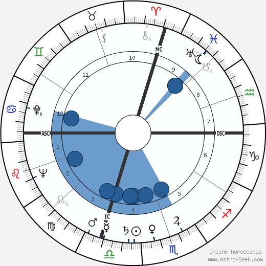 Dante Manfredi wikipedia, horoscope, astrology, instagram