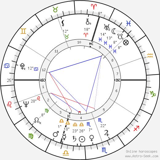 Dante Manfredi birth chart, biography, wikipedia 2019, 2020