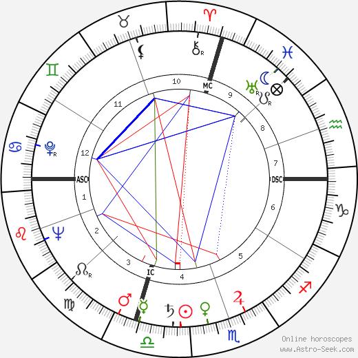 Dante Manfredi astro natal birth chart, Dante Manfredi horoscope, astrology