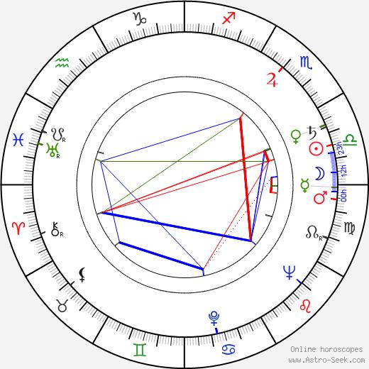 Donald Sinden astro natal birth chart, Donald Sinden horoscope, astrology