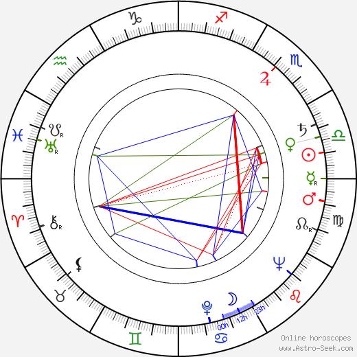 František Řehák astro natal birth chart, František Řehák horoscope, astrology