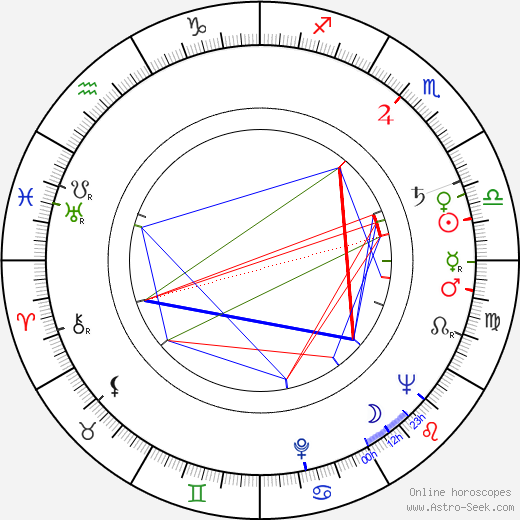 Glynis Johns birth chart, Glynis Johns astro natal horoscope, astrology