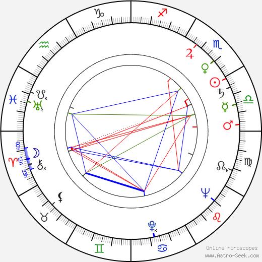 Harold P. Warren birth chart, Harold P. Warren astro natal horoscope, astrology