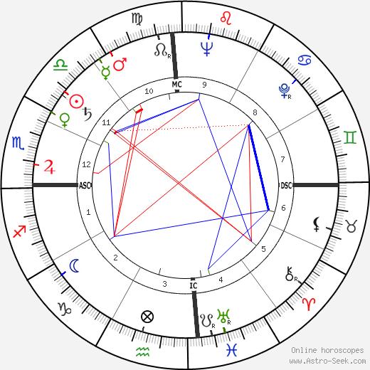 Итало Кальвино Italo Calvino день рождения гороскоп, Italo Calvino Натальная карта онлайн