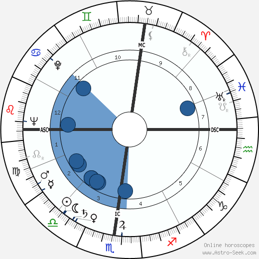 Jack Hemingway horoscope, astrology, sign, zodiac, date of birth, instagram