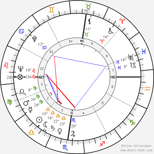 Jack Hemingway birth chart, biography, wikipedia 2017, 2018