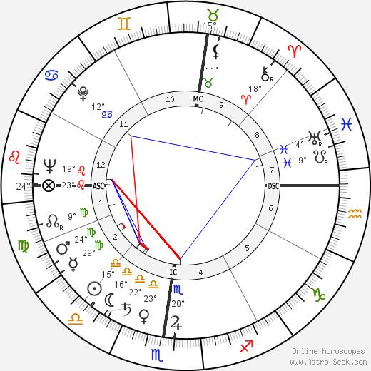 Jack Hemingway birth chart, biography, wikipedia 2018, 2019