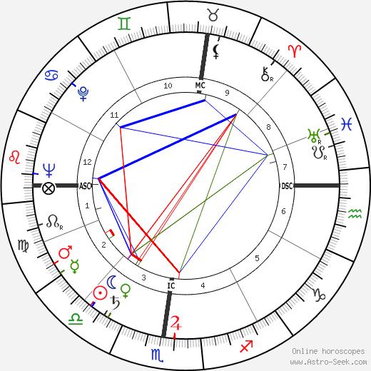 Jack Hemingway astro natal birth chart, Jack Hemingway horoscope, astrology