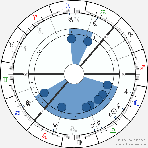 James Gowan wikipedia, horoscope, astrology, instagram