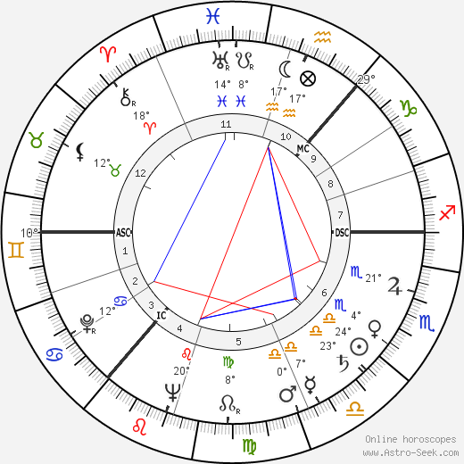 James Gowan birth chart, biography, wikipedia 2018, 2019