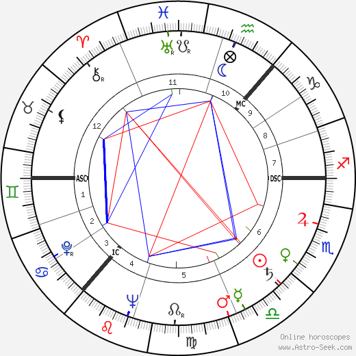 James Gowan astro natal birth chart, James Gowan horoscope, astrology