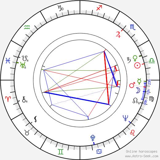 Jan Adamski birth chart, Jan Adamski astro natal horoscope, astrology
