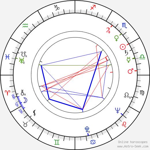 Jan Gabrielsson astro natal birth chart, Jan Gabrielsson horoscope, astrology
