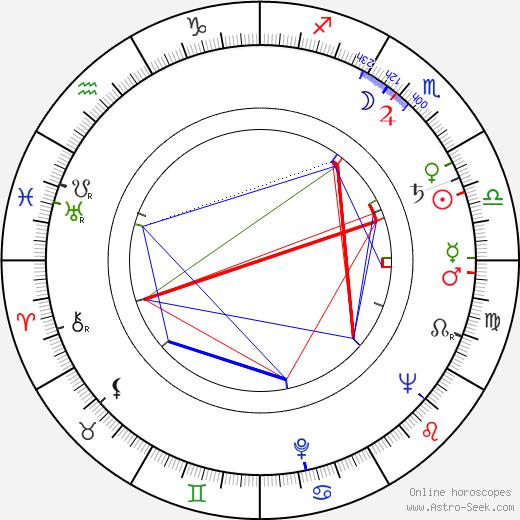 Джин Уоллес Jean Wallace день рождения гороскоп, Jean Wallace Натальная карта онлайн
