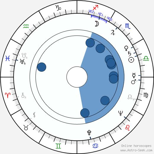 John C. Champion wikipedia, horoscope, astrology, instagram