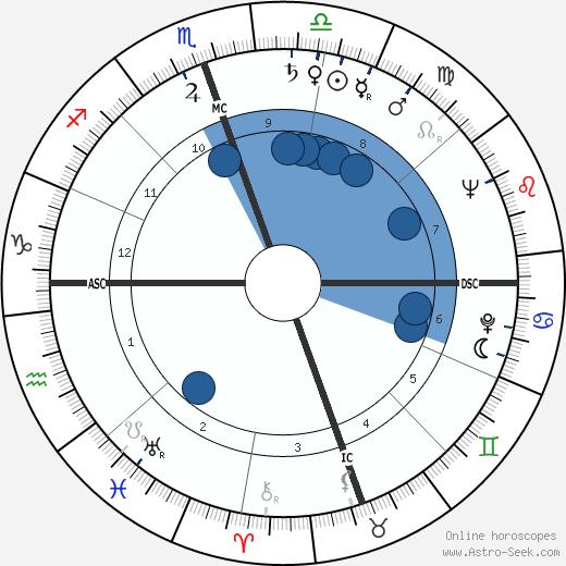 John C. Giraudo wikipedia, horoscope, astrology, instagram