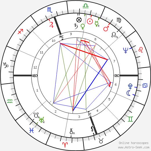 John C. Giraudo tema natale, oroscopo, John C. Giraudo oroscopi gratuiti, astrologia