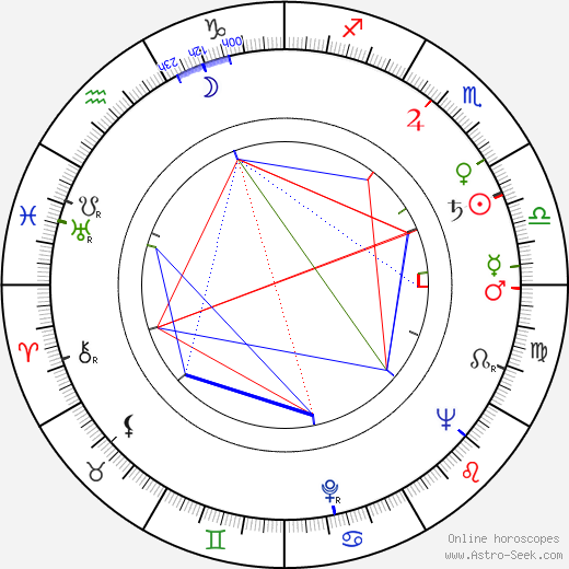 Julio Mario Santo Domingo birth chart, Julio Mario Santo Domingo astro natal horoscope, astrology