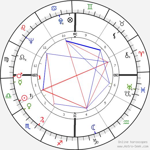 Linda Darnell tema natale, oroscopo, Linda Darnell oroscopi gratuiti, astrologia