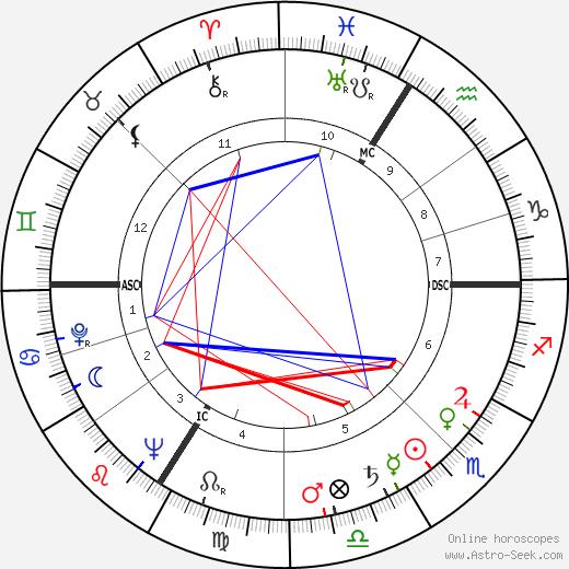 Maurice Chevit день рождения гороскоп, Maurice Chevit Натальная карта онлайн