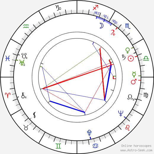 Mikuláš Ladižinský birth chart, Mikuláš Ladižinský astro natal horoscope, astrology