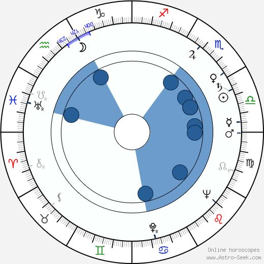 Mirel Iliesiu wikipedia, horoscope, astrology, instagram