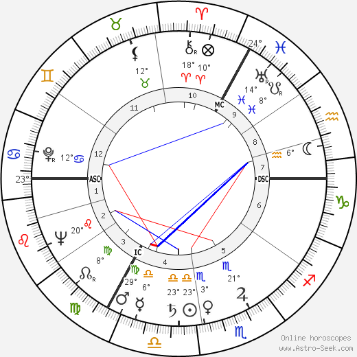 Nel Nordzij birth chart, biography, wikipedia 2019, 2020