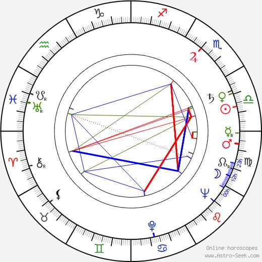 Osmo Harkimo tema natale, oroscopo, Osmo Harkimo oroscopi gratuiti, astrologia